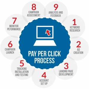 ppc agency, management, paid marketing