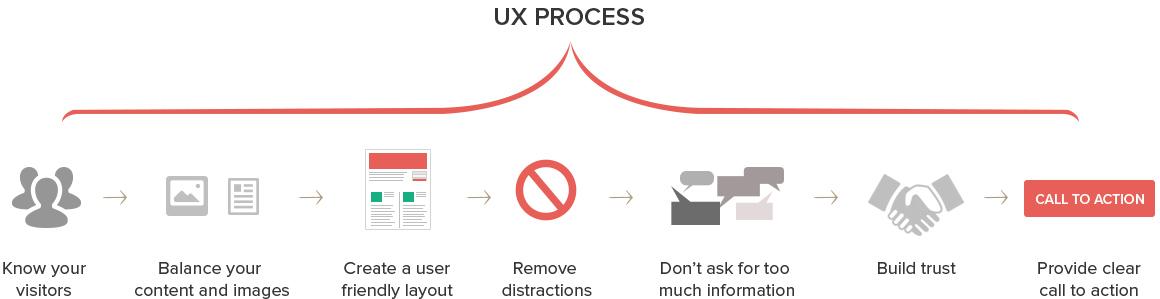 user-process